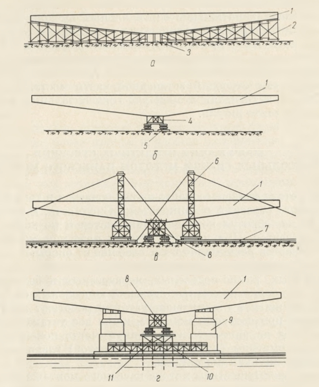 Схема организации работ по изготовлению пролетных строений моста через р. Каму в Перми - stroyone.com