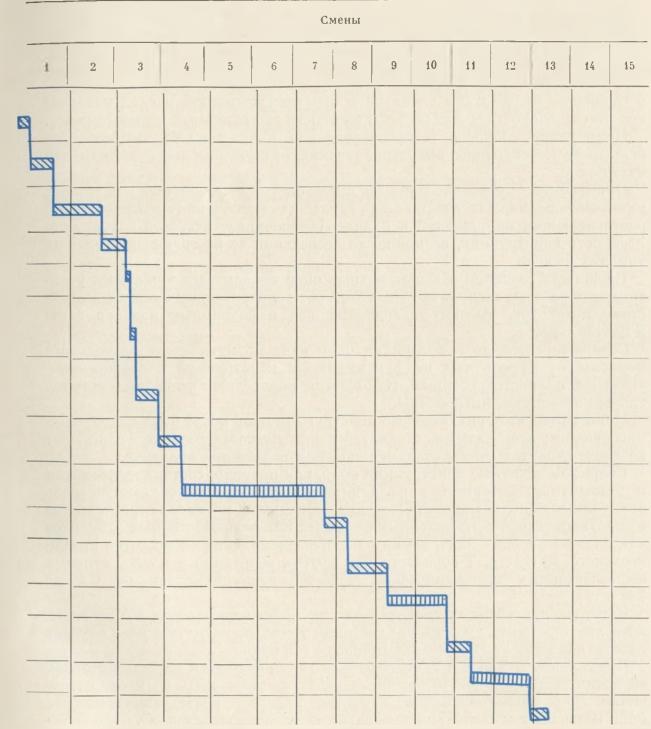 Продолжение графика выполнения укрупнительной сборки балок