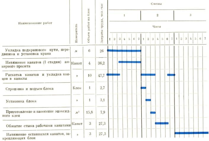 График навесного монтажа одного блока - stroyone.com