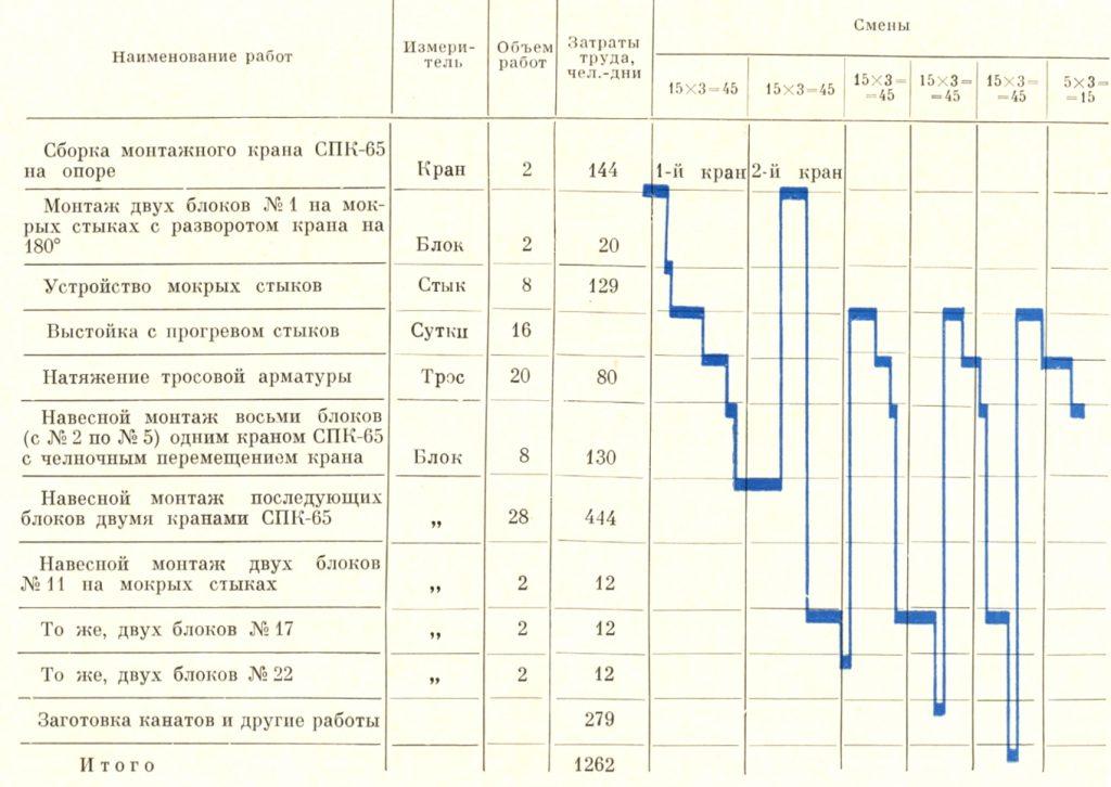 График уравновешенного навесного монтажа ригеля - stroyone.com