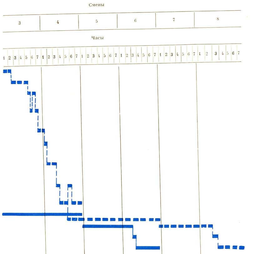 График навесного монтажа двух пар блоков рамно-подвесного пролетного строения продолжение - stroyone.com