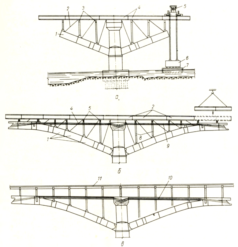 Основные стадии навесной сборки арочно-консольного пролетного строения - stroyone.com