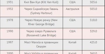 Металлические мосты в таблицах - stroyone.com