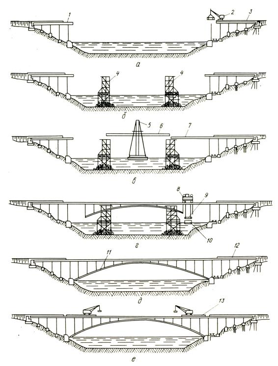 Строительство арочного моста в Запорожье - stroyone.com