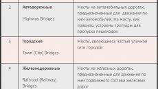 классификации мостов - stroyone.com.