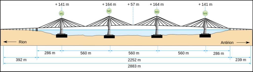Схема вантового моста Рион-Антирион - stroyone.com