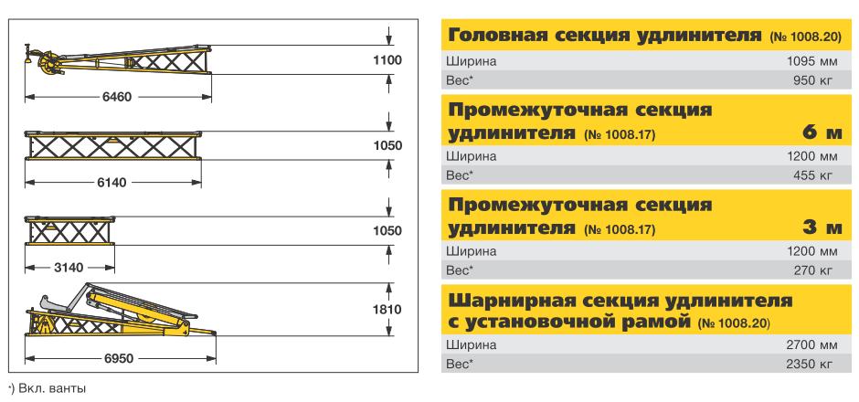 Габаритные размеры удлинителя (гуська) стрелы гусеничного крана Liebherr HS 895 HD - stroyone.comLiebherr HS 895 HD - stroyone.com