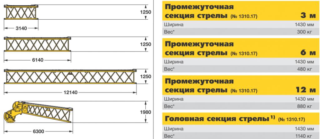 Габаритные размеры секций стрел гусеничного крана Liebherr HS 825 HD - stroyone.com