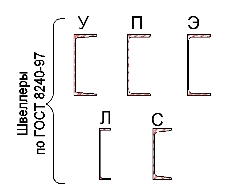 Швеллер по ГОСТ 8240-97 - stroyone