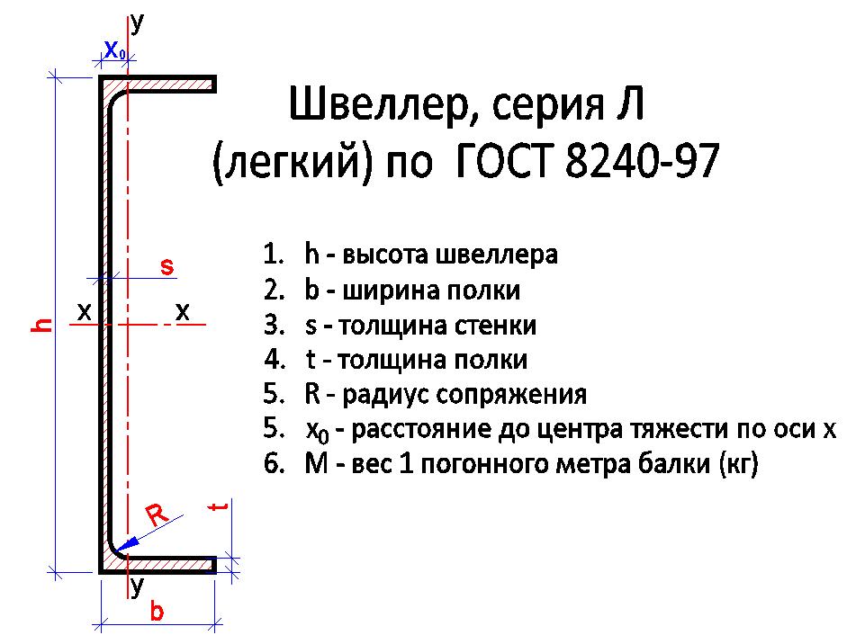 Швеллер серия Л (легкий) с параллельными полками по ГОСТ 8240-97
