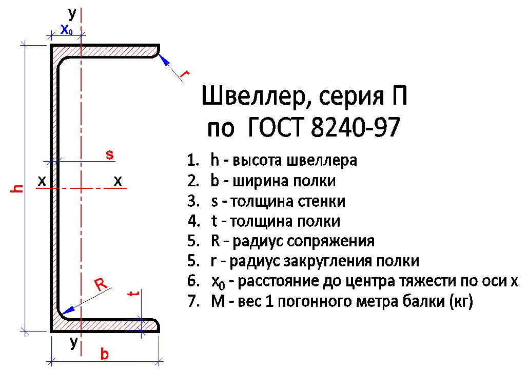 Швеллер серия П с параллельными полками по ГОСТ 8240-97