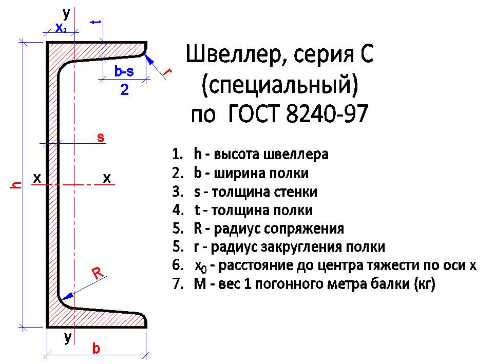 Швеллер серия С (специальный) по ГОСТ 8240-97