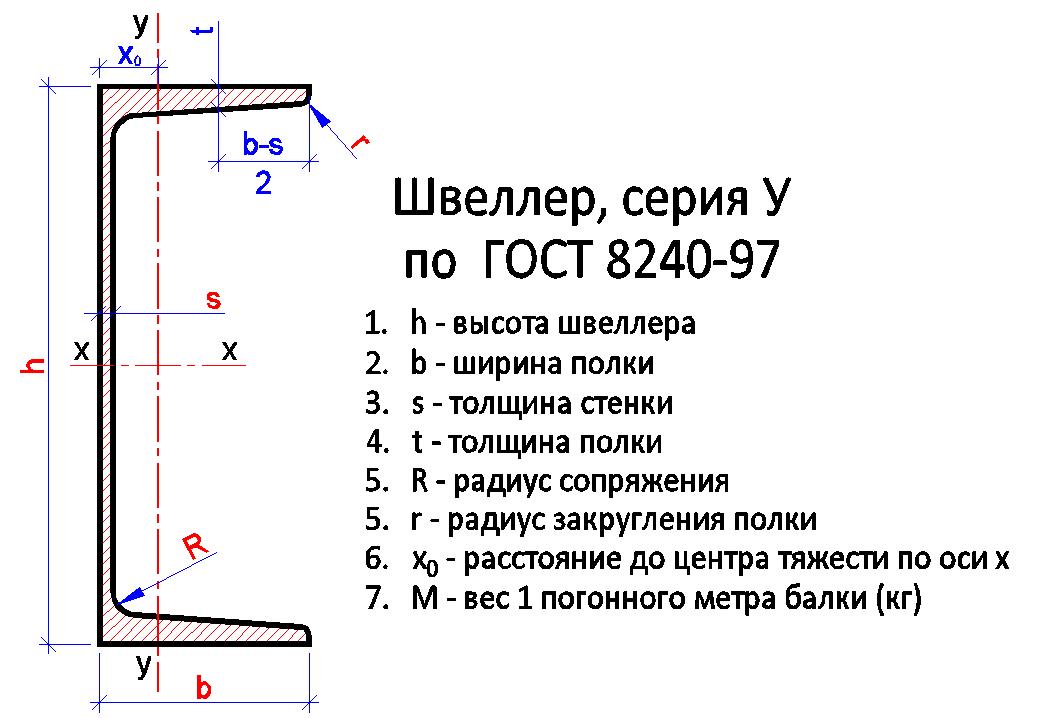 Швеллер серия У по ГОСТ 8240-97