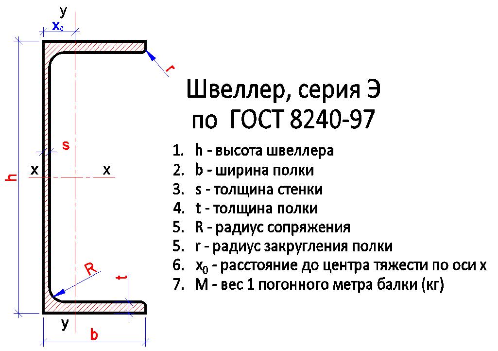 Швеллер серия Э с параллельными полками по ГОСТ 8240-97