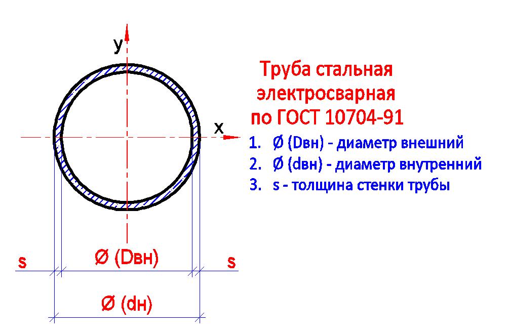 Труба стальная электросварная по ГОСТ 10704-91